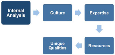 Internal analysis is the first stage of a SWOT analysis