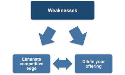 Defining weaknesses as part of a SWOT analysis