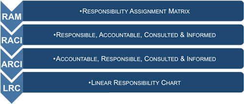Responsibility assignment matrix