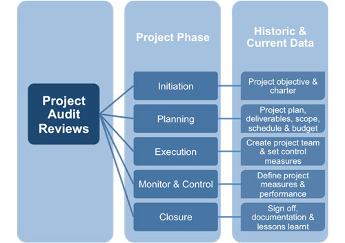 project audit Learn from a project management audit expert from.
