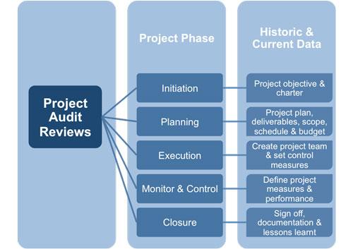 auditing project management. Black Bedroom Furniture Sets. Home Design Ideas