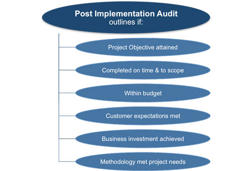 Project audit report template for Post implementation plan template