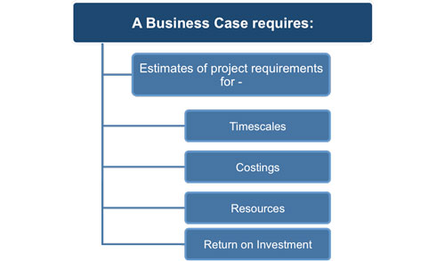 Project business case template business case requirements accmission Image collections