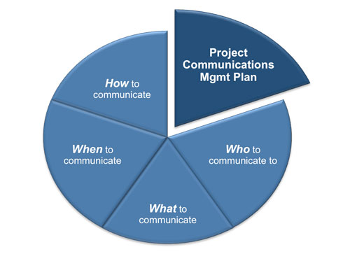 Communications Management Plan Template