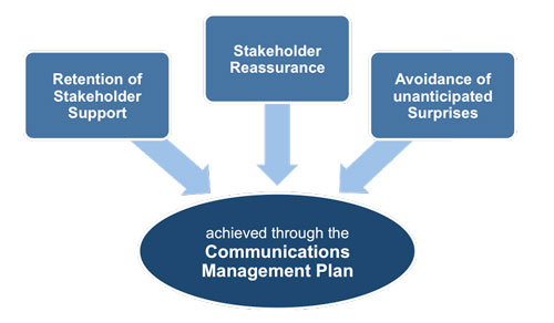 Purpose of the Communications Management Plan