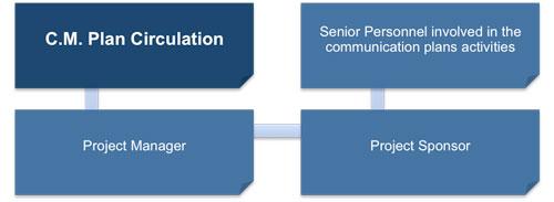 Configuration Management Plan Template – Configuration Management Plan Template