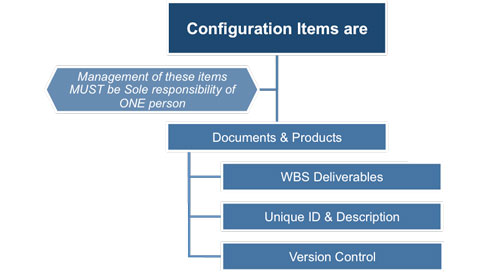 Project Configuration Items