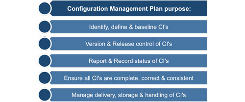 Project Configuration Management Plan Purpose