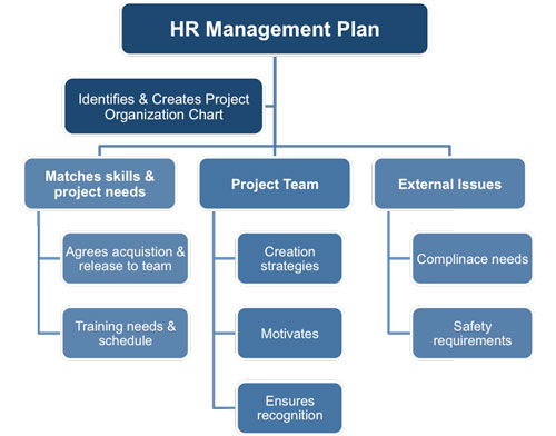 Human Resources Management Plan Template - Project management procedure template