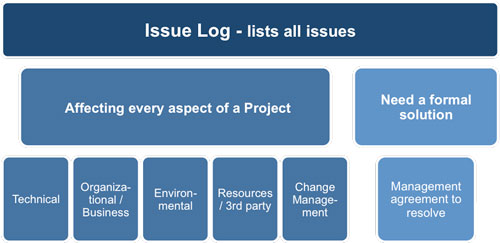 Project issues log template for Project management issues log template