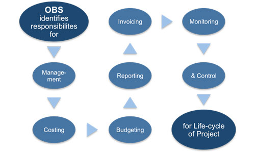 Organizational Breakdown Structure (OBS) Identifies Responsibilities