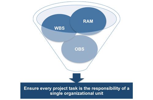 WBS, RAM and OBS are used together
