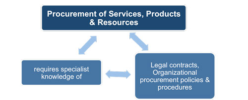 Project Procurement Management Plan