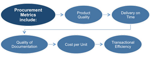 Project Procurement Management Metrics