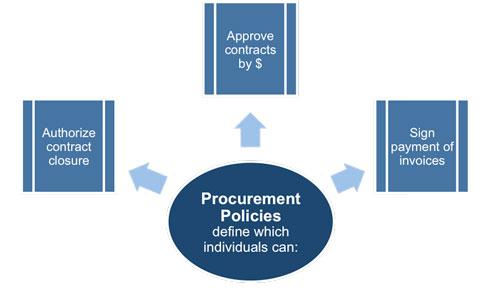 Procurement Management Plan Template