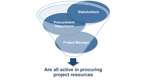 project procurement management book pdf