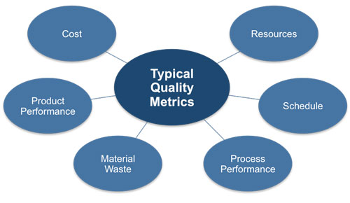 Quality management plan template for Quality assurance metrics template