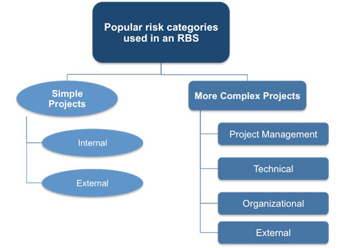 Risk Categories for RBS