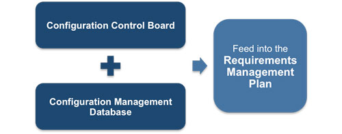 Inputs For Requirements Management Plan