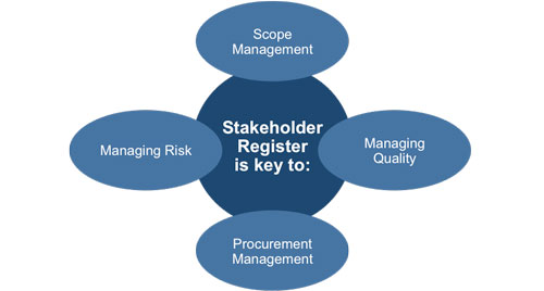 Stakeholder Processes
