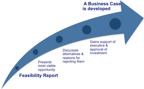 The path from feasibility report to business case