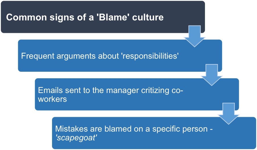 Common signs of blame culture