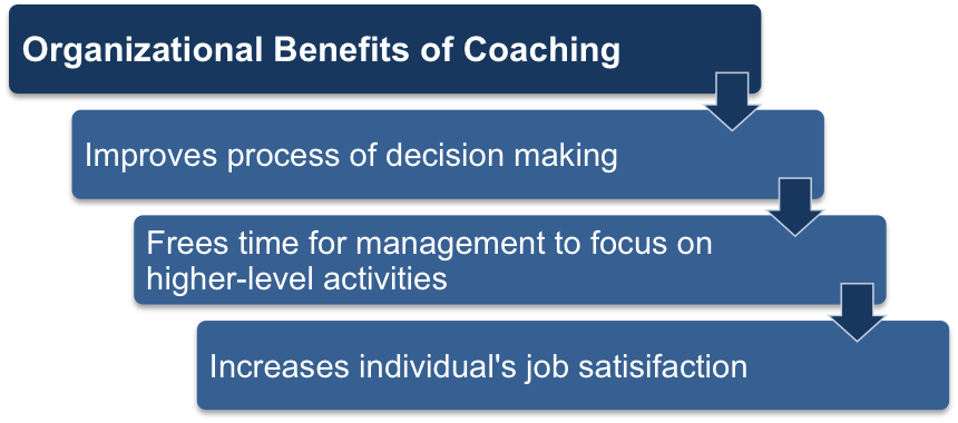 Benefits of Coaching for Organizations