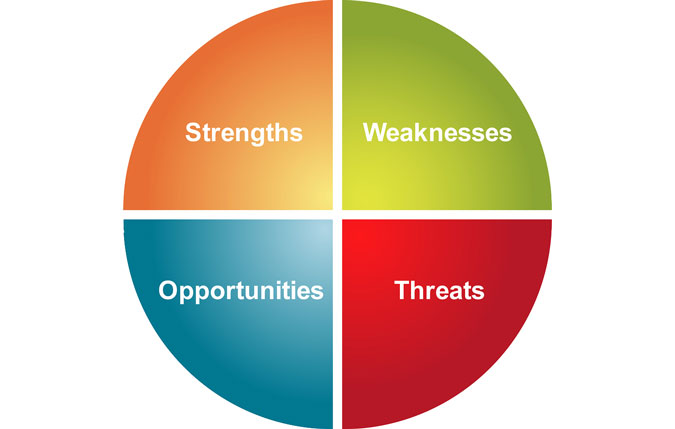 SWOT Analysis: Strengths, Weaknesses, Opportunities and Threats