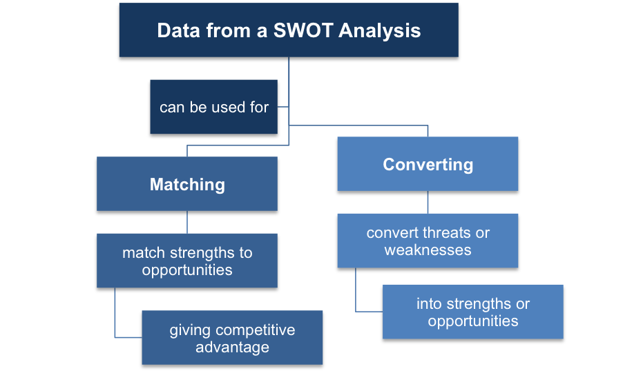 Using data from a SWOT