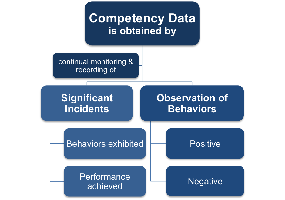 Competency Data