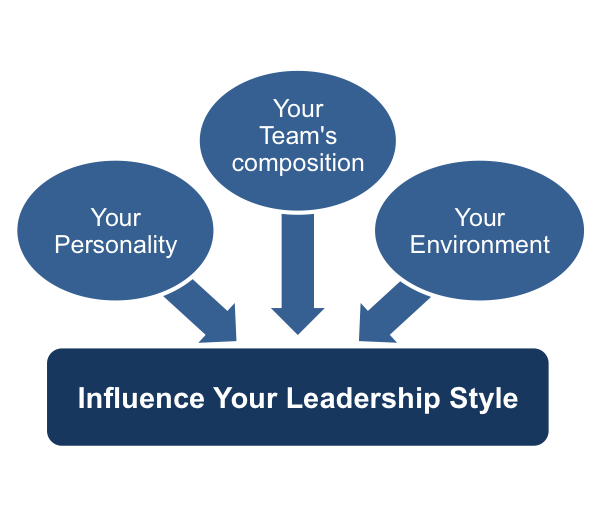 influence leadership style