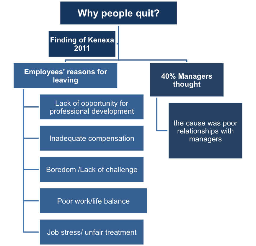 reasons to quit job