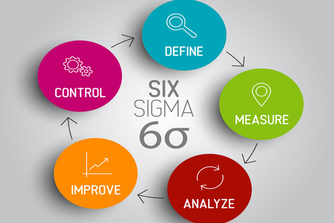 Business management dissertation likewise Pareto Chart Bar Chart Histogram And Pareto Principle 8020 Rule moreover Excerpt From You Are A Social Detective likewise Posting furthermore MOST General Move Data Card. on six sigma books