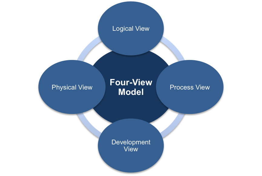 The Four View Model