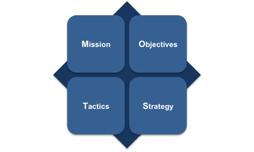 Most Analysis Mission Objectives Strategy Tactics