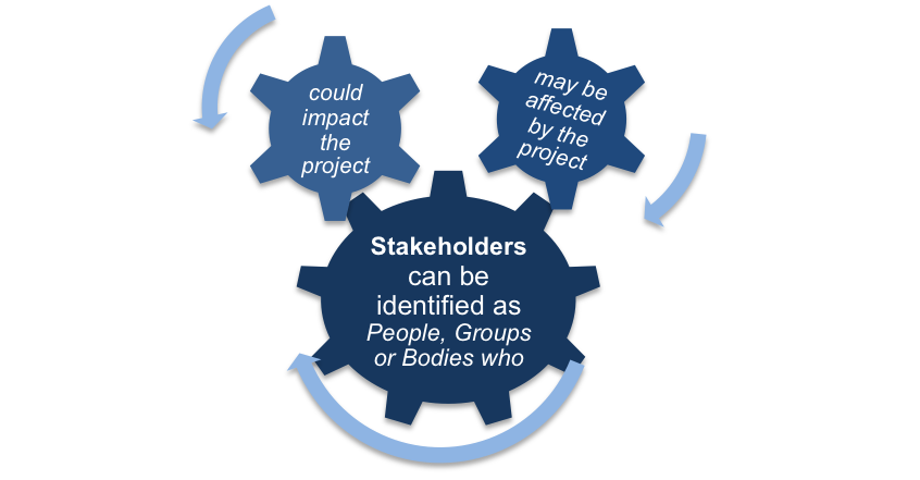 Stakeholders and the Power Interest Grid