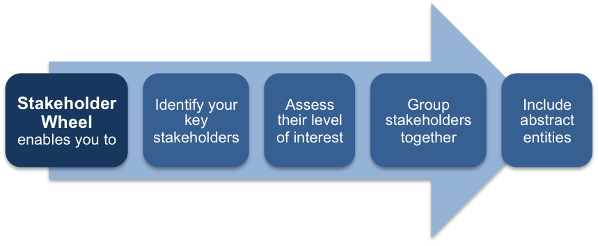 The Advantages of Using the Stakeholder Wheel