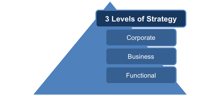 strategy process and context in determining strategy Determining what a company needs  relationship between organizational strategy & organization  relationship between organizational strategy.