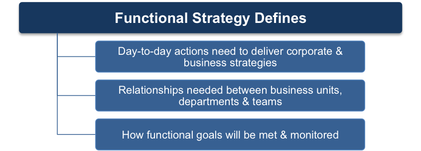 difference between corporate level strategy and business level strategy ppt