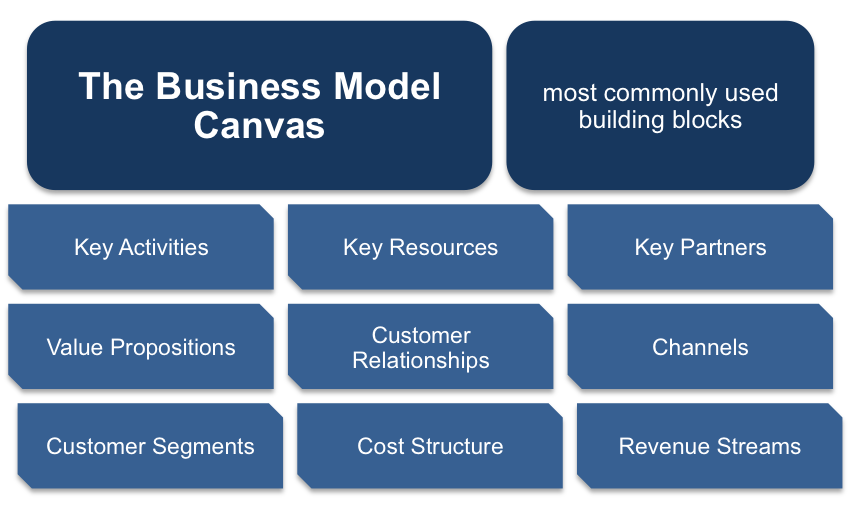 Business Model Canvas Building Blocks