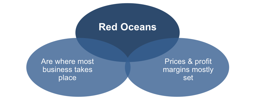 Why You Should Avoid Red Oceans