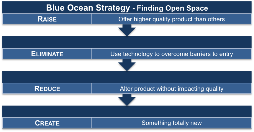 Blue Ocean Strategy Means Finding Open Space