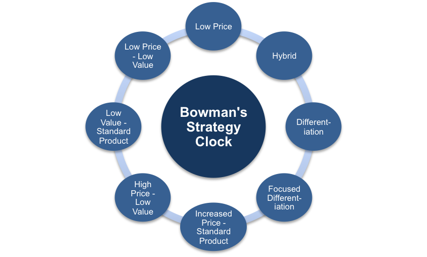 "bowman s strategy clock ikea Ikea hybrid strategy  but ikea's unreadable formula for business success has been revealed  ikea is clearly a follower of a ""strategy clock"" approach,."