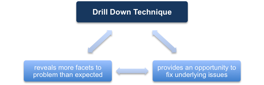 Drill Down Can Reveal More Problems Than Expected