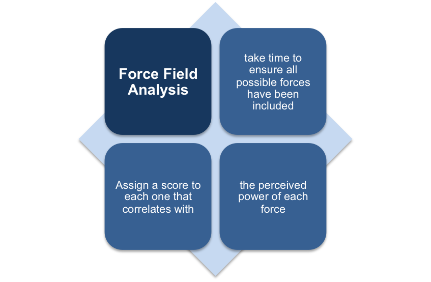 Using the Force Field Analysis