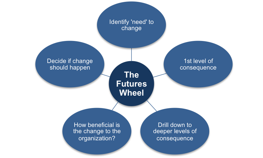 Consequences and the Futures Wheel