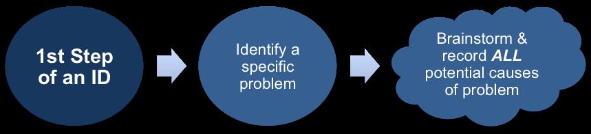 Interrelationship Diagrams