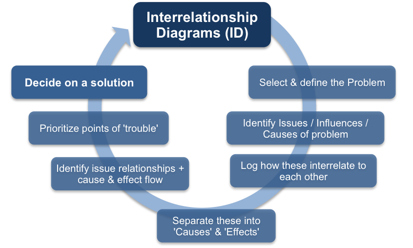 Interrelationship Diagrams