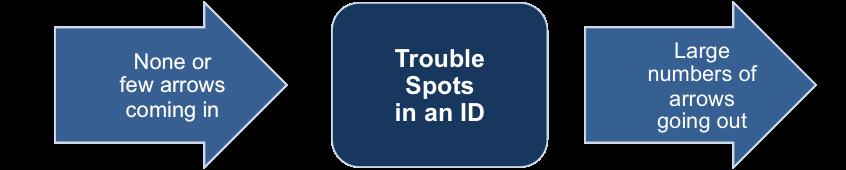 Trouble Spots on an ID