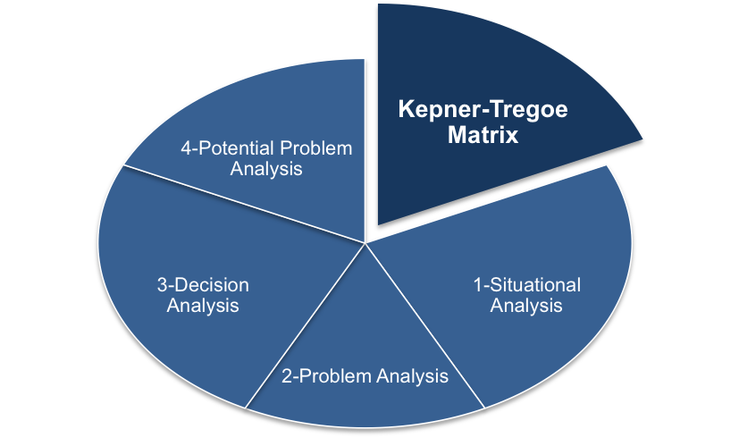 The four step Kepner-Tregoe Matrix